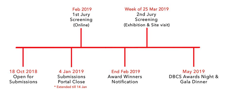 SG Mark timeline