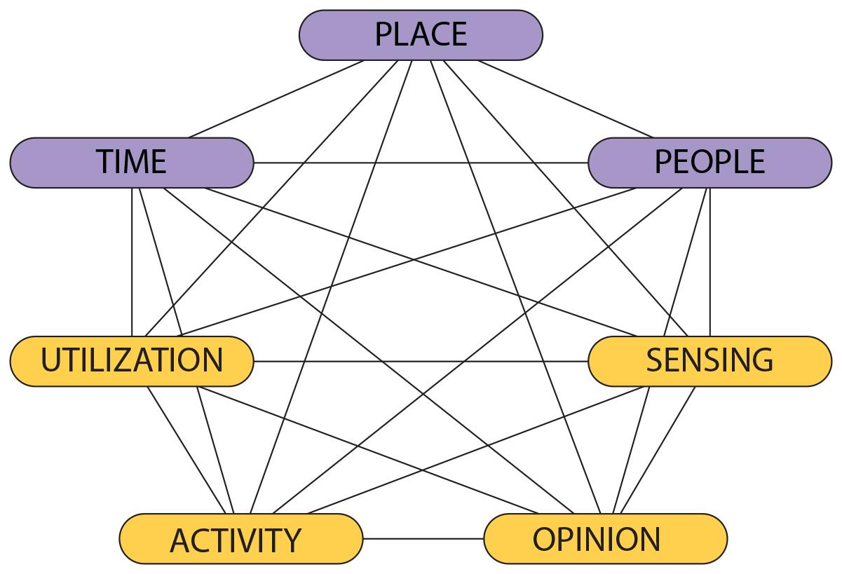 Informed Design Platform